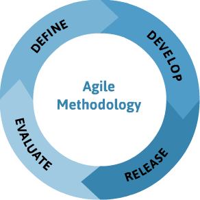 Agile Developement Process